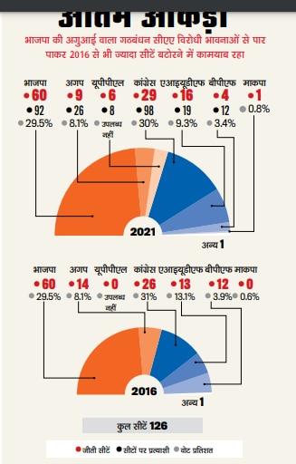 असमः मुख्यमंत्री कौन बनेगा