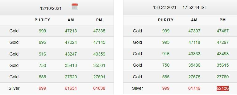 Gold-Silver Price Latest Updates Today 13October 2021