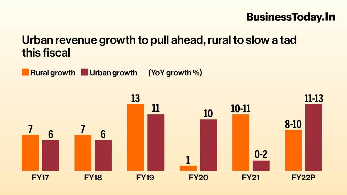 FMCG growth