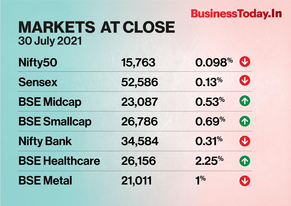 Tech Mahindra, PowerGrid , Bajaj Auto and HCL Tech were among other Sensex gainers rising up to 7.24%