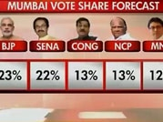 India Today pre-poll survey: BJP all set to win Maharashtra Assembly polls