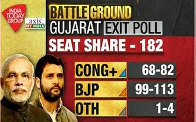 The BJP is set to win Gujarat, denying Rahul Gandhi a memorable debut as Congress president (India Today-Axis My India)