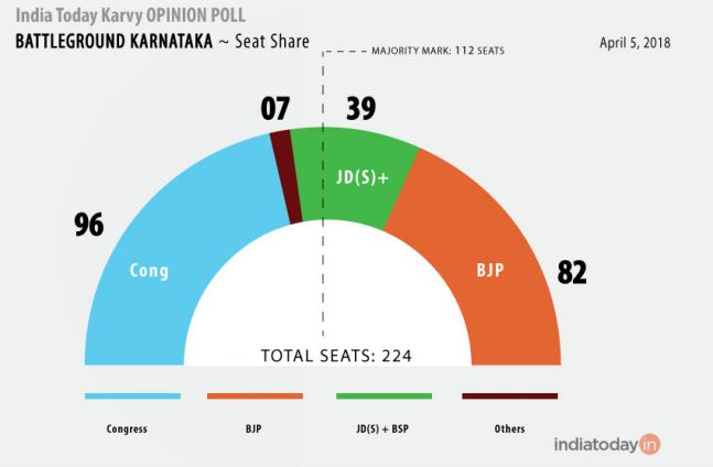 Karvy opinion polls predict a hung assembly in Karnataka