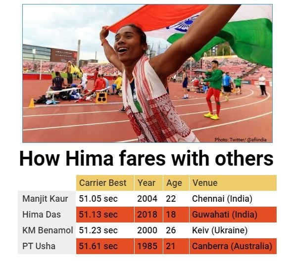 How Hima Das compares with PT Usha and India's other sprint