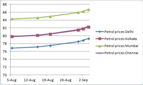 Energy department intervenes to keep petrol price increase down