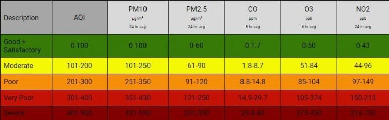 Delhi air quality: Pollution Control Board's emergency plan