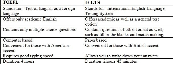 Should I take TOEFL and IELTS both? Or one of them is enough? Here's