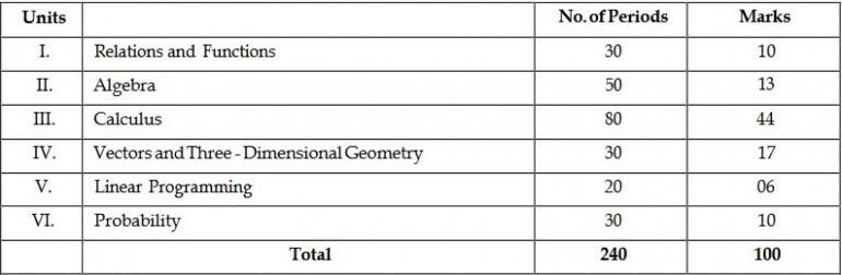 CBSE Board Exams 2019: Syllabus for CBSE Class 12 Mathematics exam
