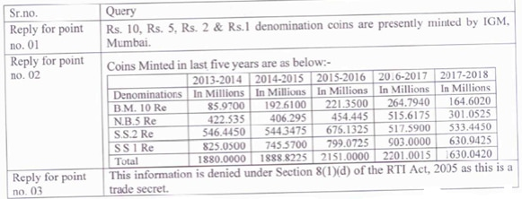 Market value of Re 1 coin less than minting cost of Rs 1 28