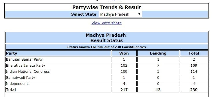 Election Results Live Updates: Congress single largest in MP