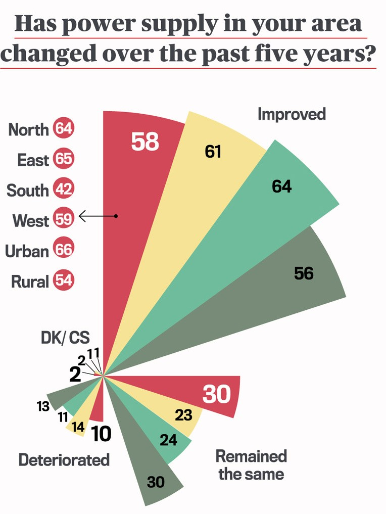 Mood of the Nation poll: What does India think about the