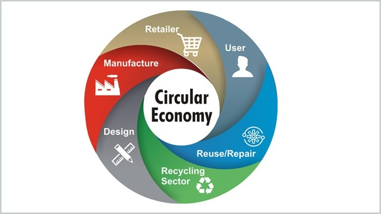 Technology Management Image: Growth Efficiency Sustainability Circular Economy