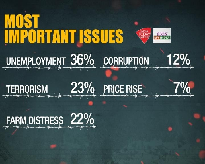 Jobs bigger issue than terror for Indians, says PSE poll