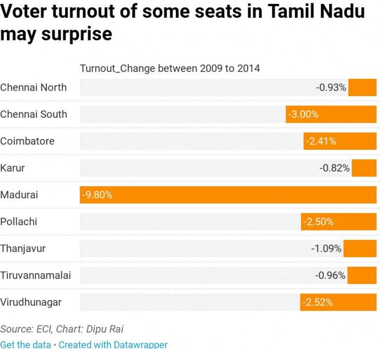 Will Tamil Nadu break voting trends this year? - Elections News
