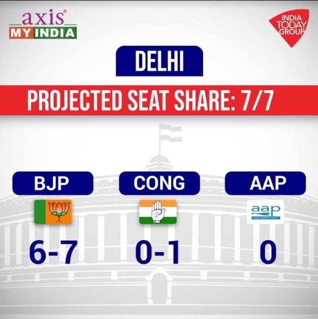 India Today-Axis My India Exit Poll: Clean sweep for BJP