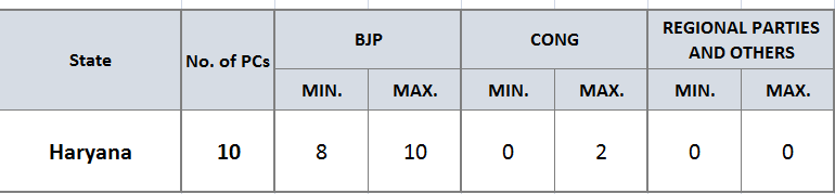 Exit Poll Results 2019 Updates: India set for Modi 2 0, NDA
