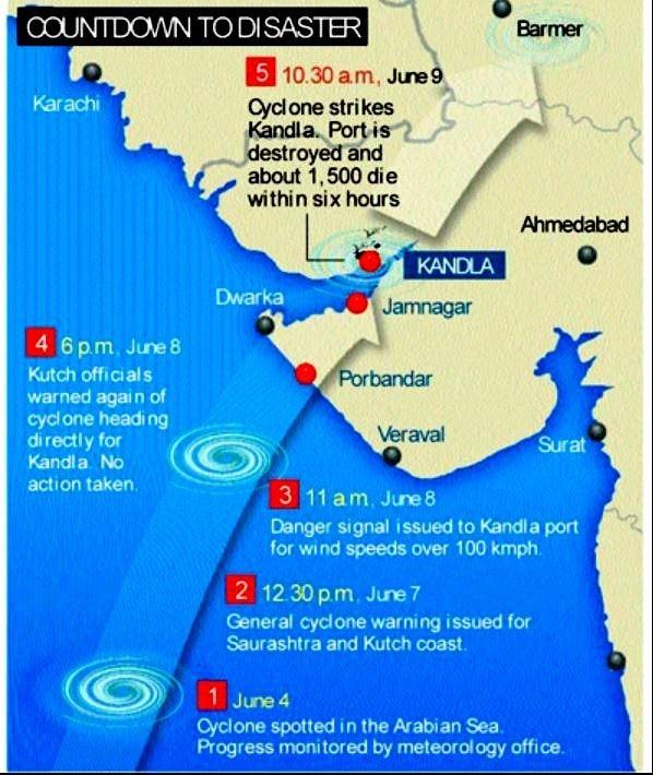 Cyclone Vayu spares Gujarat: In 1998, a cyclone rained death