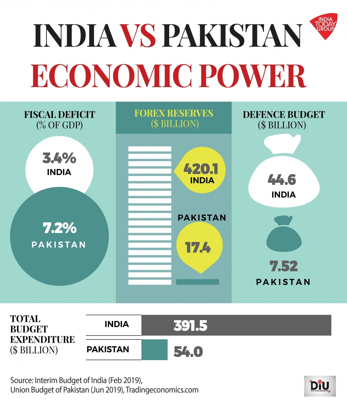 Pakistan's finances in shambles, no match for muscular Indian economy - DIU News