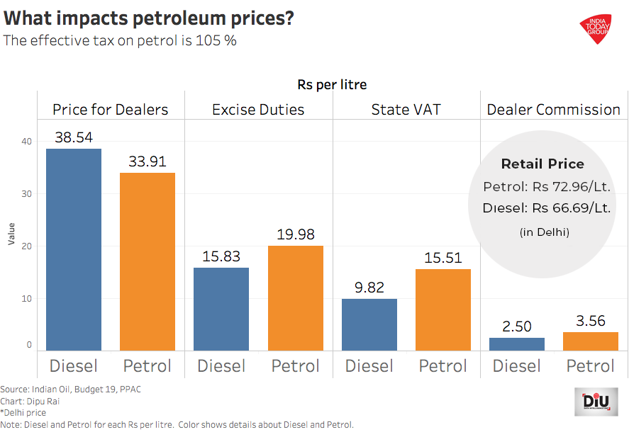Petrol cheaper than diesel, selling at 9 per cent higher