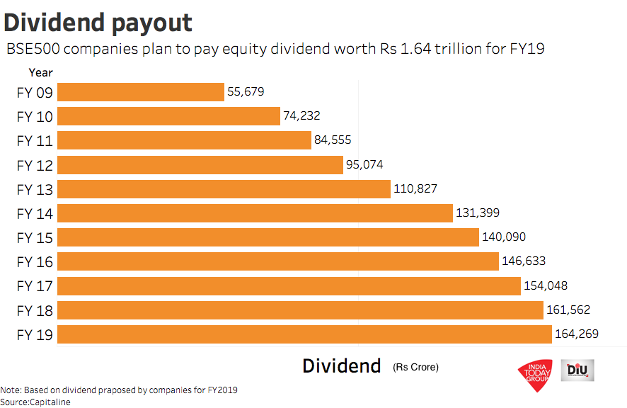 Shareholders should pay tax on dividend, not the company