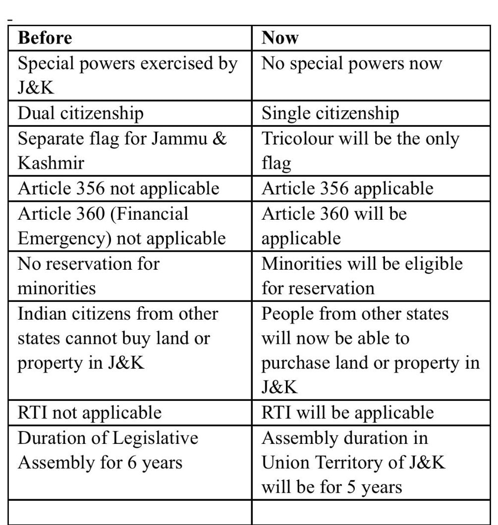 No special status, no separate Constitution: J&K, before and