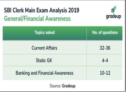 SBI Clerk Main Exam Analysis: Moderate to difficult level