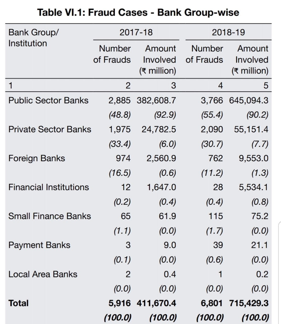 Rbi Report Economic Situation Grim Banking Fraud Amount Rises By Over 70