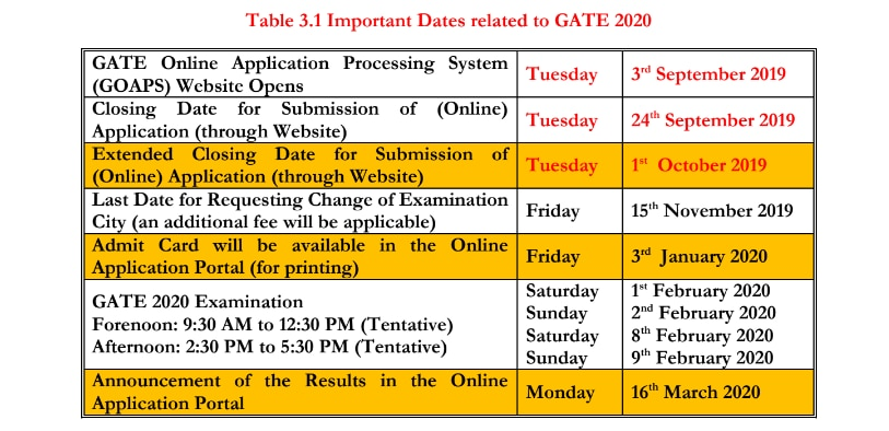 GATE 2020 application begins: List of documents required for