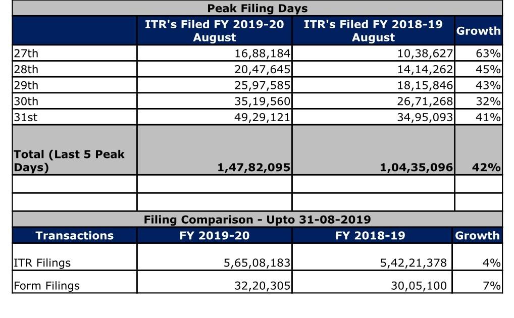 Highest ever e-returns filed in single day on August 31: CBDT