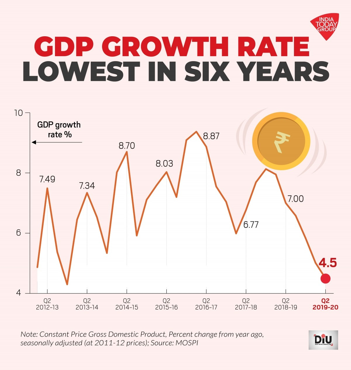 India GDP growth rate for July-September 2019 falls to 4.5%