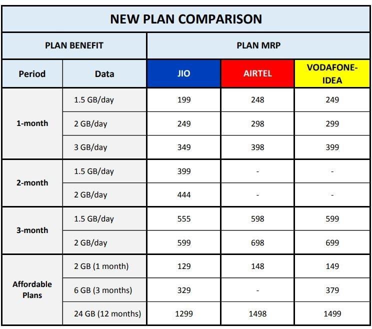 Image result for jio 2020 plan details