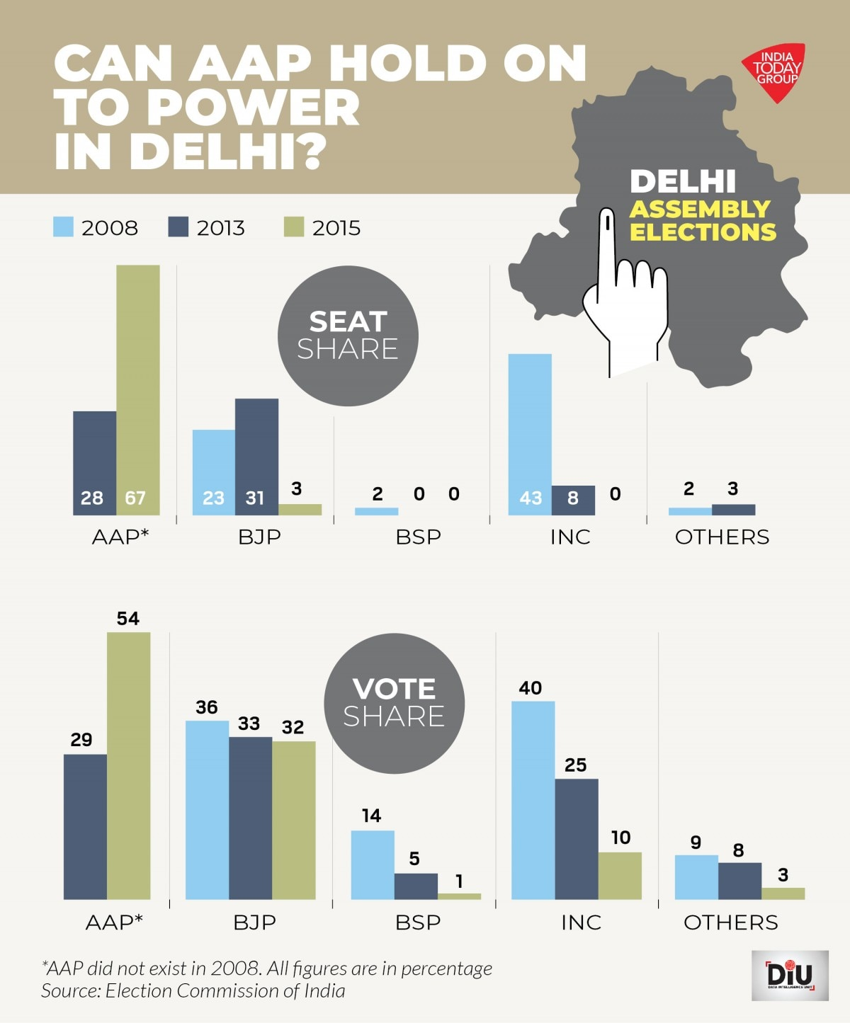 Delhi Election 2020 Will Modi Magic Beat Kejriwal S Governance