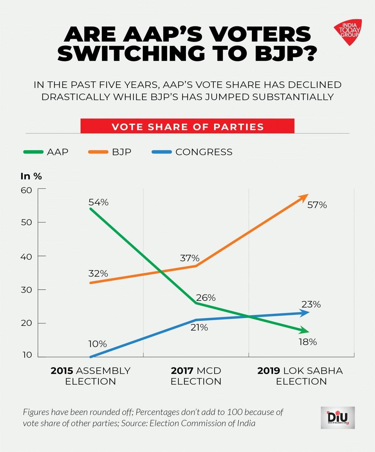 Delhi Election 2020 Will Modi Magic Beat Kejriwal S Governance