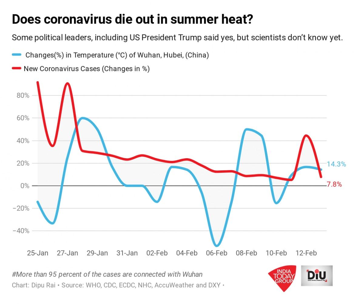 temperature that kills coronavirus