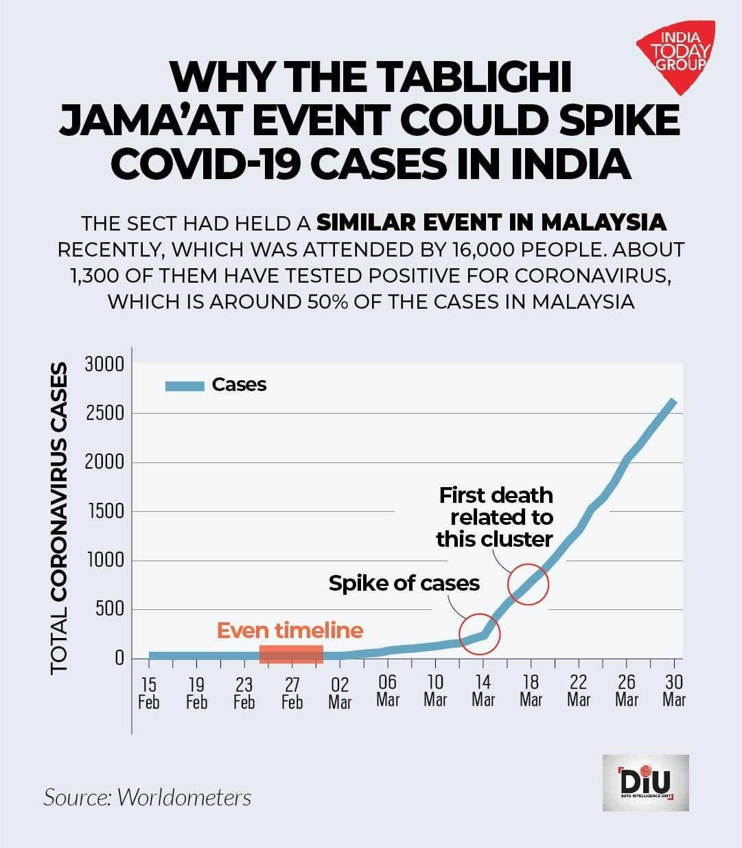 The coronavirus trail left behind by Tablighi Jamaat - India News