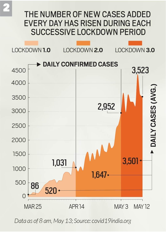 India lockdowns compared 02
