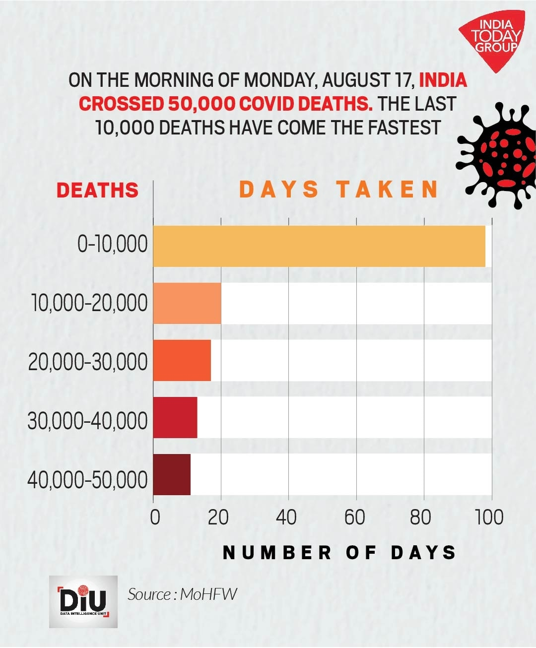 At 50 000 Deaths Covid Fatalities In India Rising Fastest Among Worst Hit Countries Diu News
