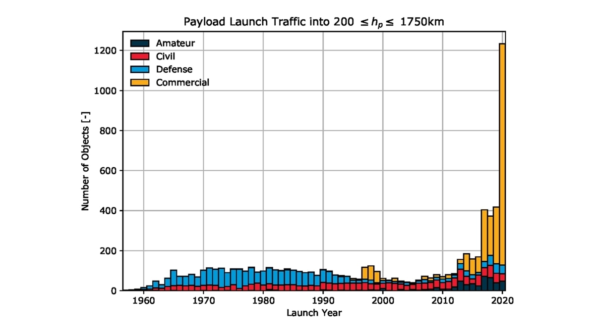 - Graph x675 - Low Earth Orbit has more junk than operational satellites: Report says unsustainable space behaviour continues