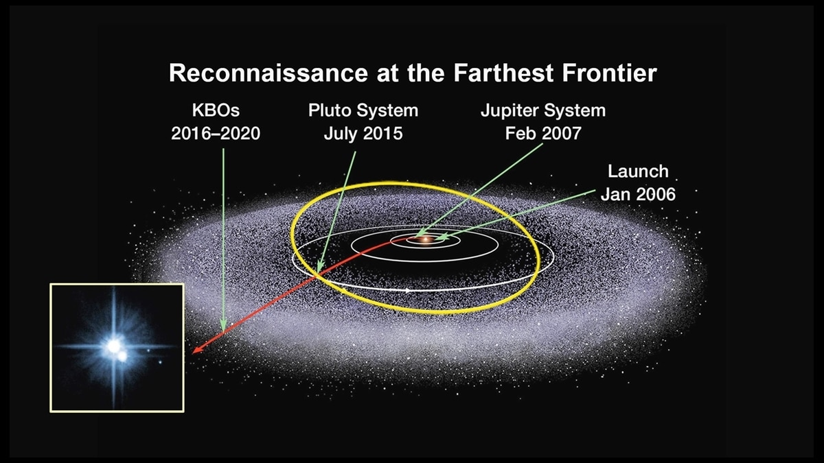 The Kuiper Belt is a disc-shaped region is populated with hundreds of thousands of icy bodies larger than 100 km (62 miles) across and an estimated trillion or more comets. (Photo: Nasa)