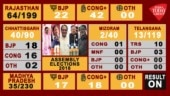 Election Results 2018 Live Updates: Congress ahead in Rajasthan, TRS leads in Telangana, neck-and-neck in MP