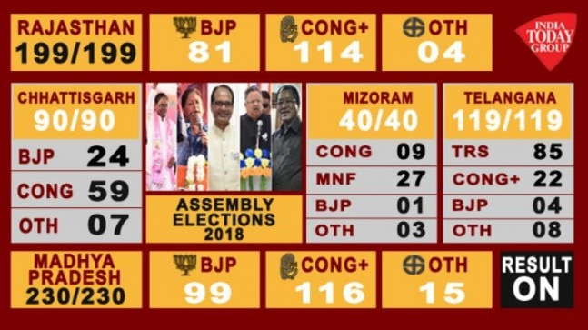 Election Results 2018 Live Updates: BJP Losing Rajasthan