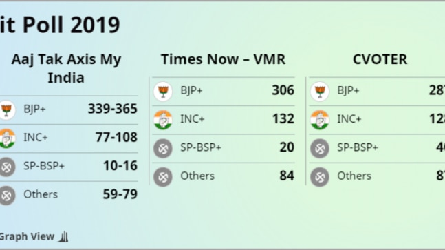 India Election Results 2019 Live Updates Exit Polls Show: Exit Poll Results 2019 Updates: India Set For Modi 2.0