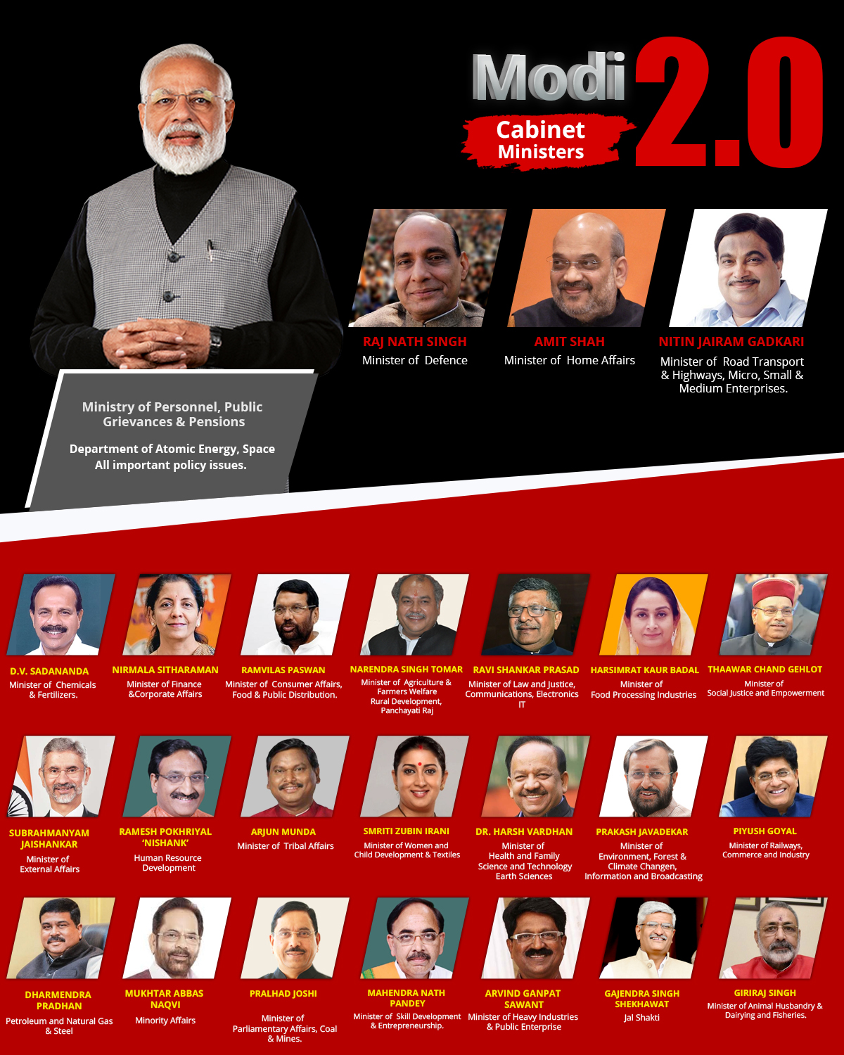 Magnificent Complete List Of Narendra Modi Cabinet With Names And Home Interior And Landscaping Oversignezvosmurscom