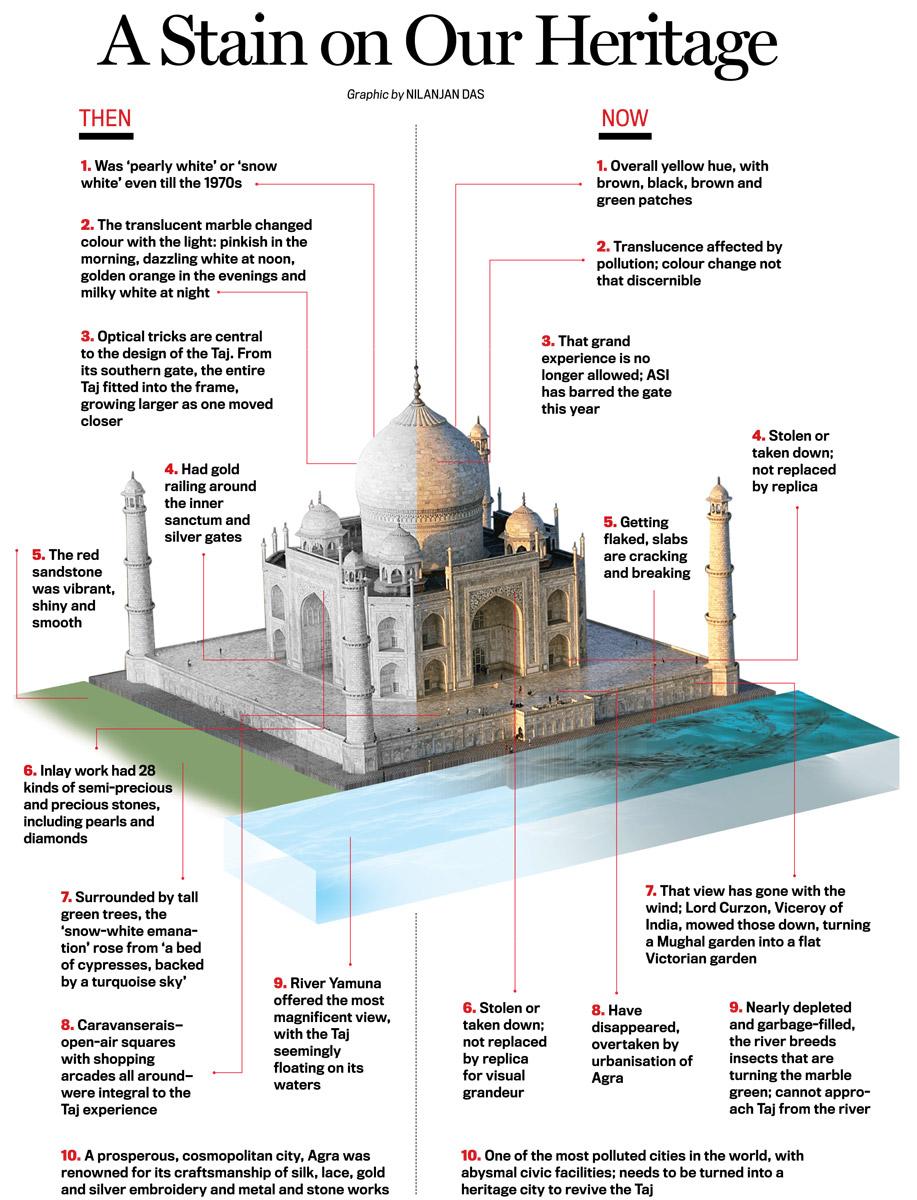 64921b1b8efad Losing the Taj: Fighting a monumental neglect - Cover Story News ...