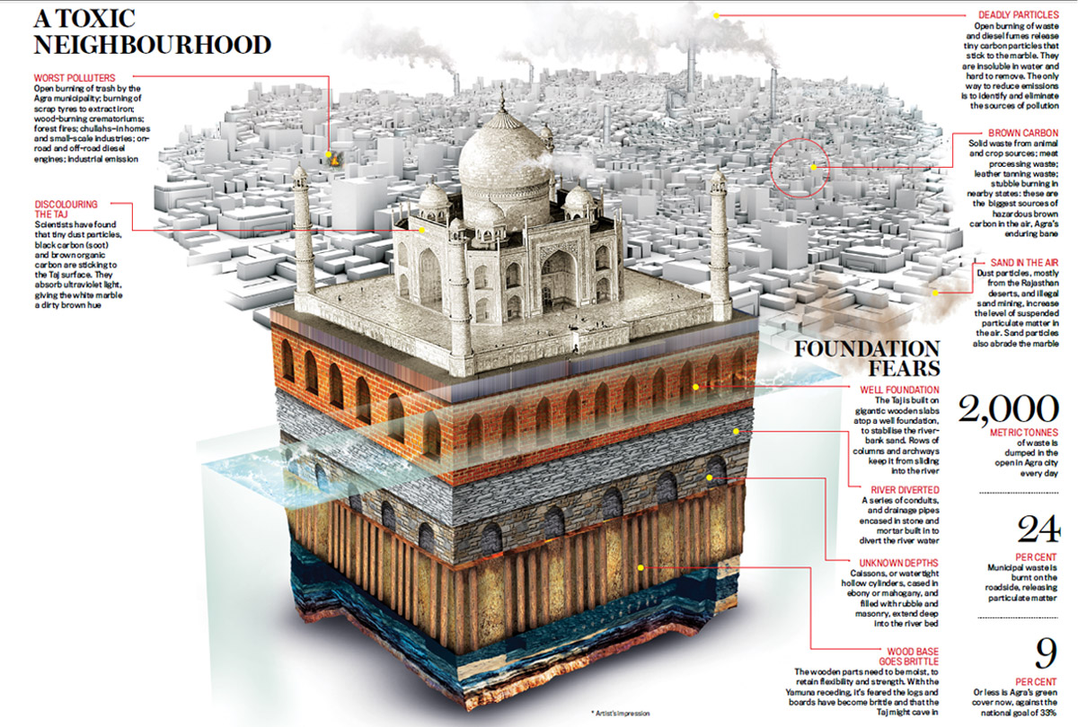 Losing the Taj: Fighting a monumental neglect - Cover Story