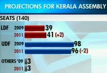 Opinion poll on Kerala assembly elections 2011