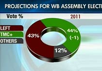 Opinion poll on WB assembly elections 2011