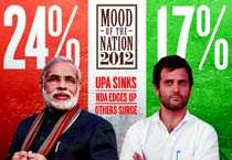 India Today poll: Mood of the Nation 2012