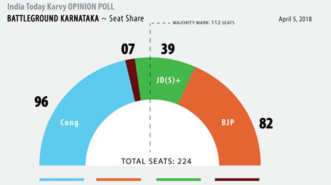 India Today-Karvy opinion poll says hung Assembly in Karnataka: All the numbers