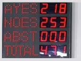 Govt wins FDI vote in Lok Sabha